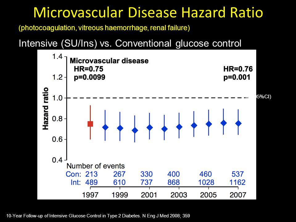 Microvascular Disease Hazard Ratio Intensive (SU/Ins) vs. Conventional glucose control (photocoagulation, vitreous haemorrhage, renal failure) HR (95%
