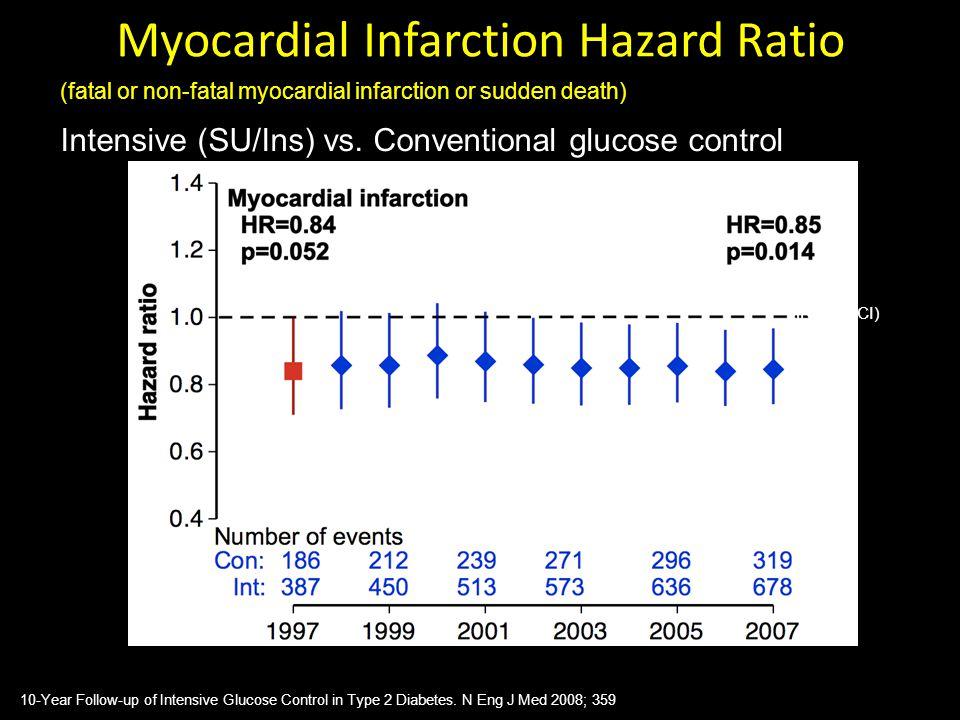 Myocardial Infarction Hazard Ratio (fatal or non-fatal myocardial infarction or sudden death) Intensive (SU/Ins) vs. Conventional glucose control HR (