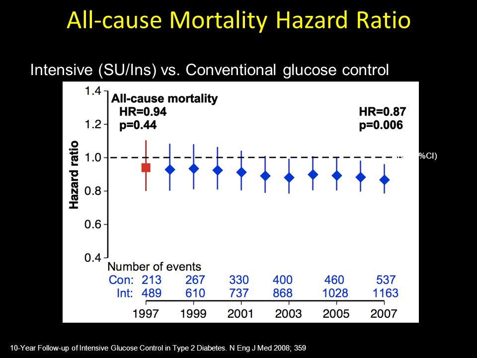 All-cause Mortality Hazard Ratio Intensive (SU/Ins) vs. Conventional glucose control HR (95%CI) 10-Year Follow-up of Intensive Glucose Control in Type