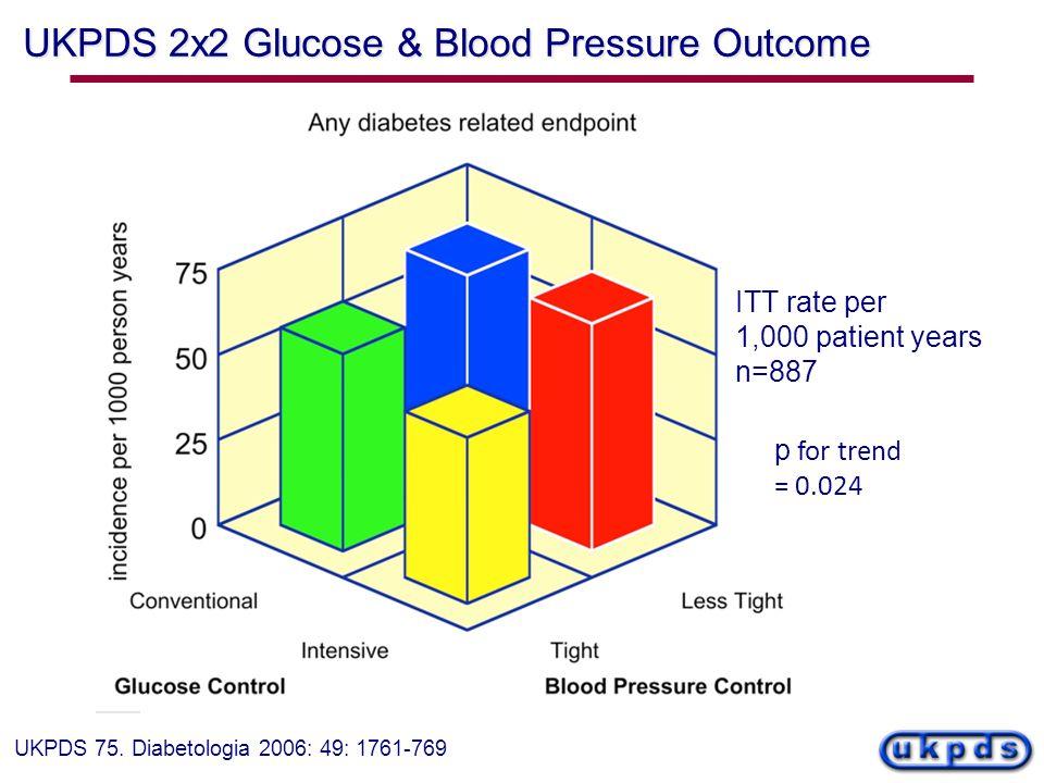 UKPDS 2x2 Glucose & Blood Pressure Outcome UKPDS 75. Diabetologia 2006: 49: 1761-769 p for trend = 0.024 ITT rate per 1,000 patient years n=887