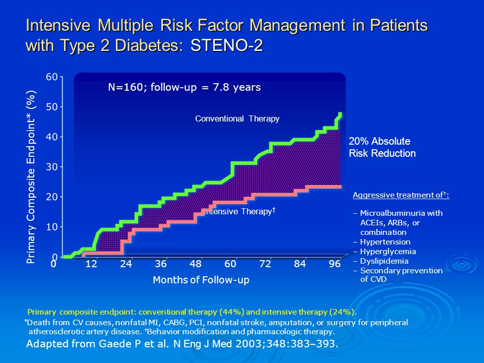 Intensive Multiple Risk Factor Management in Patients with Type 2 Diabetes: STENO-2 Primary Composite Endpoint* (%) Months of Follow-up N=160; follow-
