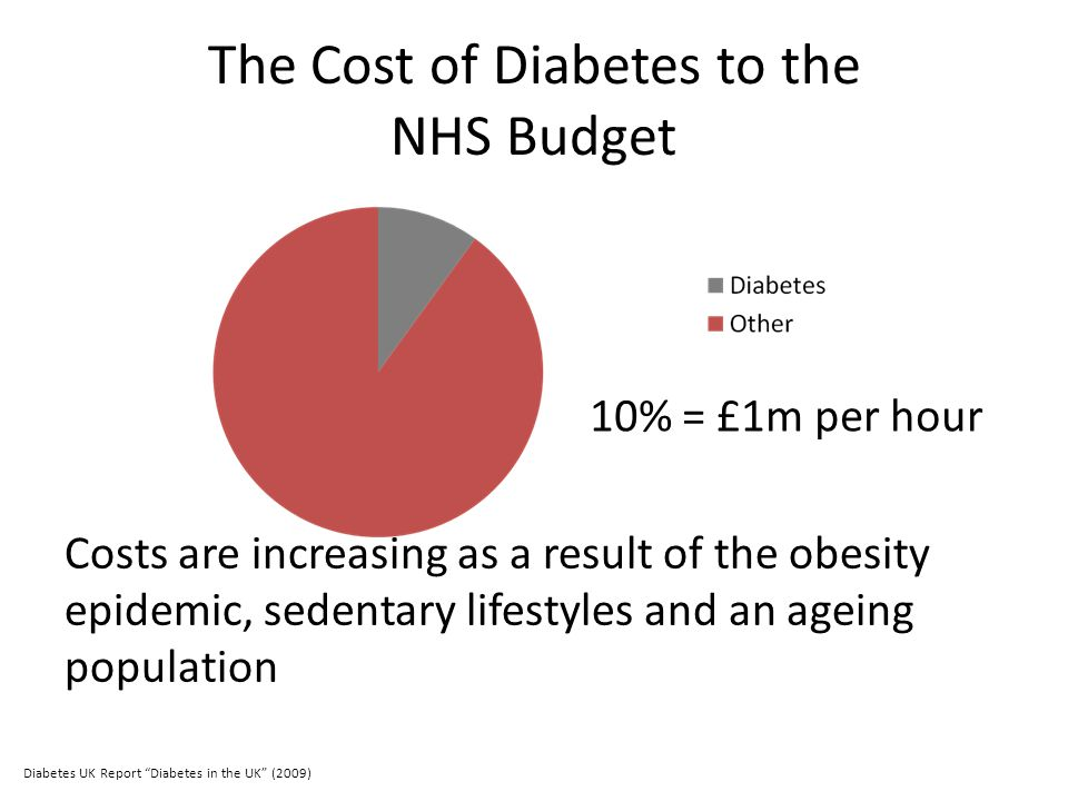 The Cost of Diabetes to the NHS Budget Costs are increasing as a result of the obesity epidemic, sedentary lifestyles and an ageing population 10% = £