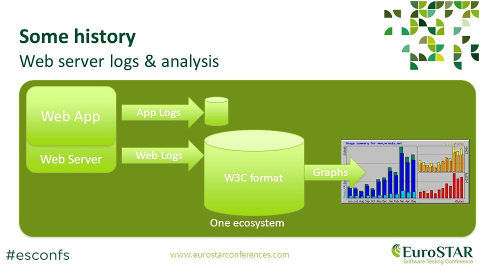 www.eurostarconferences.com One ecosystem Web Server Some history Web server logs & analysis Web App Web Logs App Logs W3C format Graphs