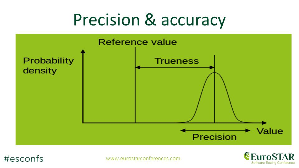 www.eurostarconferences.com Add images here: precision And here: accuracy Precision & accuracy