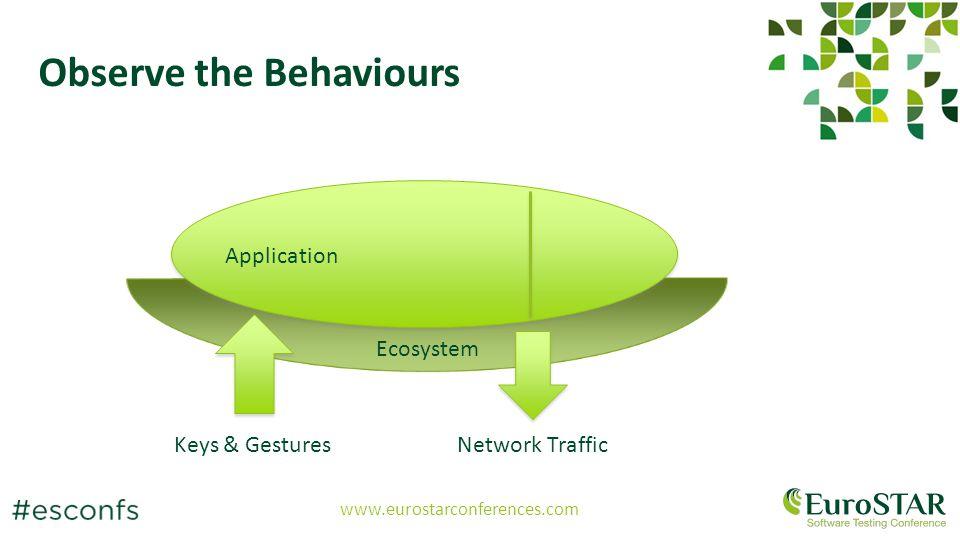 www.eurostarconferences.com Observe the Behaviours Application Ecosystem Keys & GesturesNetwork Traffic