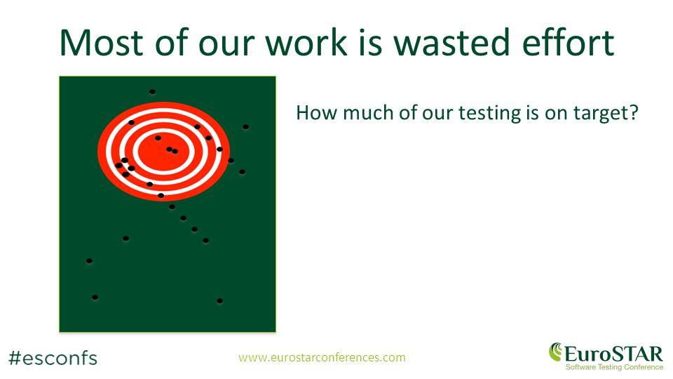 www.eurostarconferences.com Most of our work is wasted effort How much of our testing is on target.