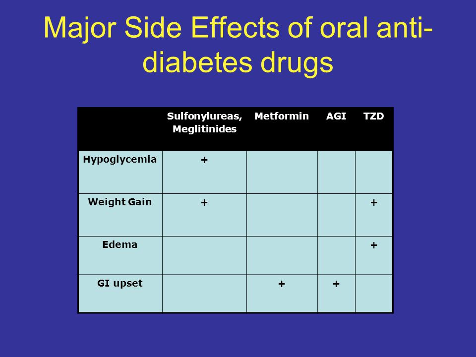 Major Side Effects of oral anti- diabetes drugs Sulfonylureas, Meglitinides MetforminAGITZD Hypoglycemia+ Weight Gain++ Edema+ GI upset++