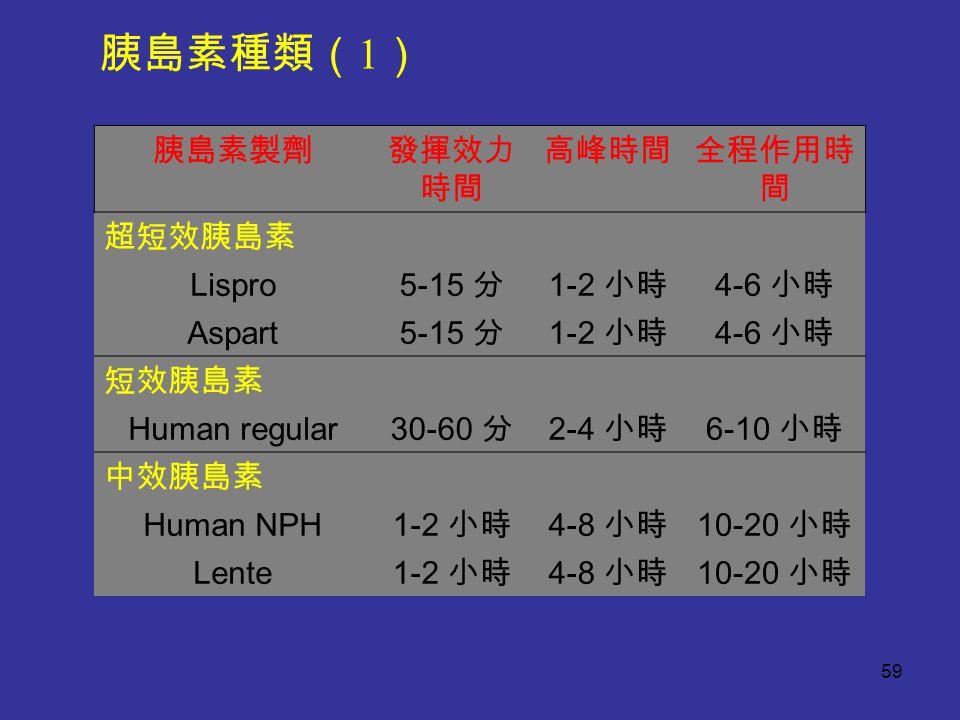 胰島素製劑發揮效力 時間 高峰時間全程作用時 間 超短效胰島素 Lispro 5-15 分 1-2 小時 4-6 小時 Aspart 5-15 分 1-2 小時 4-6 小時 短效胰島素 Human regular 30-60 分 2-4 小時 6-10 小時 中效胰島素 Human NPH 1-2 小時 4-8 小時 10-20 小時 Lente 1-2 小時 4-8 小時 10-20 小時 胰島素種類( 1 ) 59
