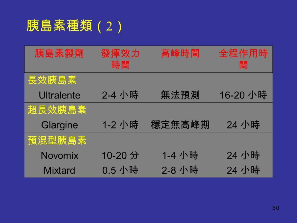 胰島素製劑發揮效力 時間 高峰時間全程作用時 間 長效胰島素 Ultralente 2-4 小時無法預測 16-20 小時 超長效胰島素 Glargine 1-2 小時穩定無高峰期 24 小時 預混型胰島素 Novomix 10-20 分 1-4 小時 24 小時 Mixtard 0.5 小時 2-8 小時 24 小時 胰島素種類( 2 ) 60