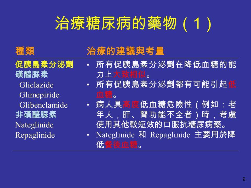 治療糖尿病的藥物( 1 ) 種類治療的建議與考量 促胰島素分泌劑 磺醯脲素 Gliclazide Glimepiride Glibenclamide 非磺醯脲素 Nateglinide Repaglinide 所有促胰島素分泌劑在降低血糖的能 力上大致相似。 所有促胰島素分泌劑都有可能引起低 血糖。 病人具高度低血糖危險性(例如:老 年人,肝、腎功能不全者)時,考慮 使用其他較短效的口服抗糖尿病藥。 Nateglinide 和 Repaglinide 主要用於降 低餐後血糖。 9