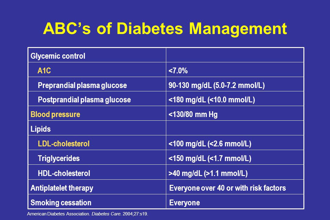 63% of Patients With Diabetes are Not At ADA A1C Goal <7% 37.2% >8% 63%  7% 7.8% 25.8% 37.0% 17.0% 12.4% % of Subjects n = 404 A1C Adults aged 20-74 years with previously diagnosed diabetes who participated in the interview and examination components of the National Health Examination Survey (NHANES), 1999-2000.