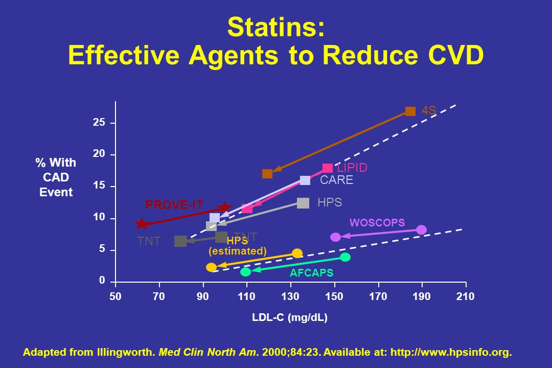 Statins: Effective Agents to Reduce CVD Adapted from Illingworth. Med Clin North Am. 2000;84:23. Available at: http://www.hpsinfo.org. 502107019017015