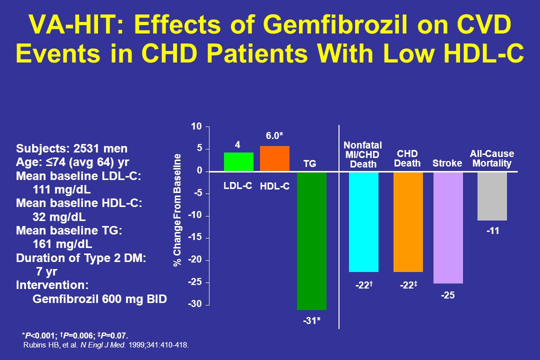 VA-HIT: Effects of Gemfibrozil on CVD Events in CHD Patients With Low HDL-C *P<0.001; † P=0.006; ‡ P=0.07. Rubins HB, et al. N Engl J Med. 1999;341:41