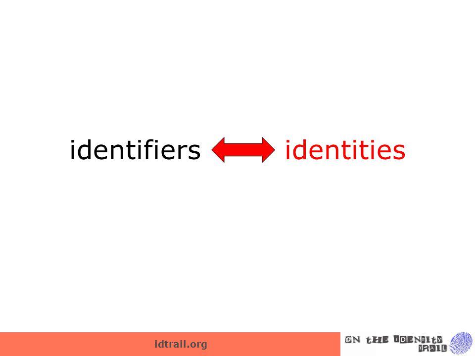 idtrail.org identifiers identities