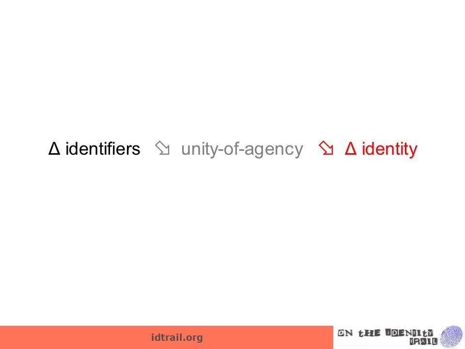 idtrail.org Δ identifiers  unity-of-agency  Δ identity