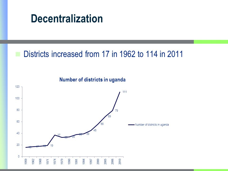 Decentralization Districts increased from 17 in 1962 to 114 in 2011