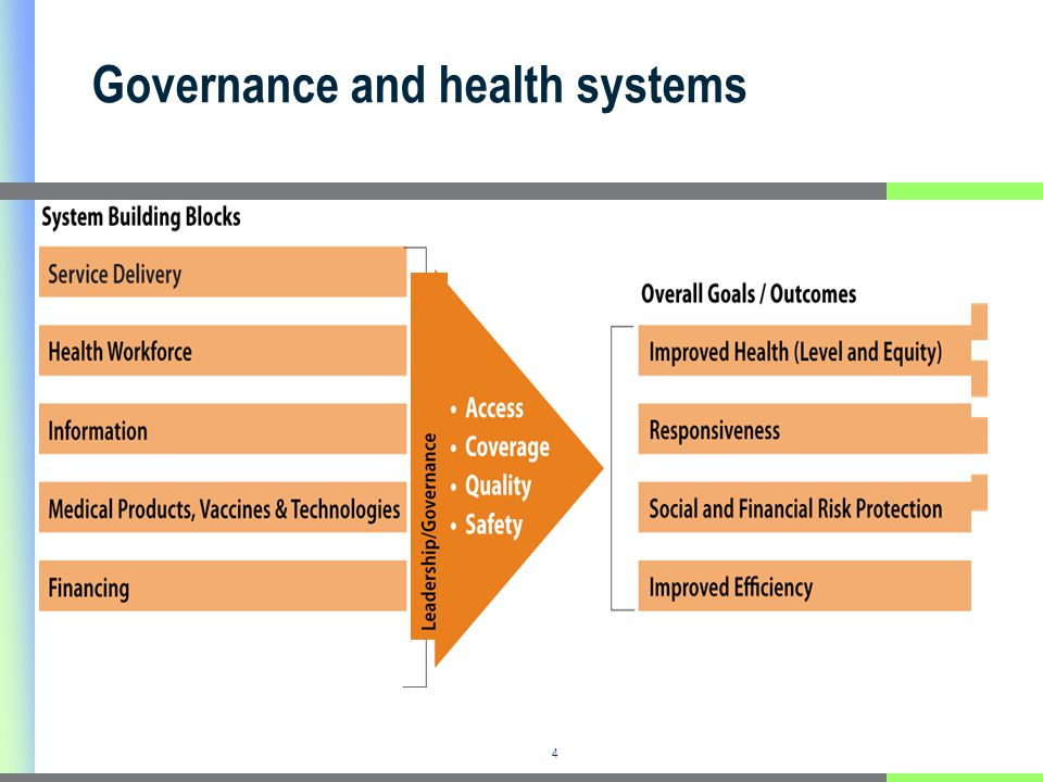 Good health governance Responsiveness to public health needs and clients/citizens preferences.