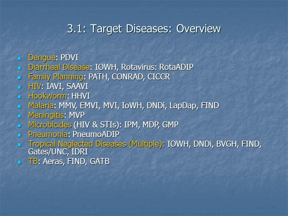 3.1: Target Diseases: Overview Dengue: PDVI Dengue: PDVI Diarrheal Disease: IOWH, Rotavirus: RotaADIP Diarrheal Disease: IOWH, Rotavirus: RotaADIP Family Planning: PATH, CONRAD, CICCR Family Planning: PATH, CONRAD, CICCR HIV: IAVI, SAAVI HIV: IAVI, SAAVI Hookworm: HHVI Hookworm: HHVI Malaria: MMV, EMVI, MVI, IoWH, DNDi, LapDap, FIND Malaria: MMV, EMVI, MVI, IoWH, DNDi, LapDap, FIND Meningitis: MVP Meningitis: MVP Microbicides (HIV & STIs): IPM, MDP, GMP Microbicides (HIV & STIs): IPM, MDP, GMP Pneumonia: PneumoADIP Pneumonia: PneumoADIP Tropical Neglected Diseases (Multiple): IOWH, DNDi, BVGH, FIND, Gates/UNC, IDRI Tropical Neglected Diseases (Multiple): IOWH, DNDi, BVGH, FIND, Gates/UNC, IDRI TB: Aeras, FIND, GATB TB: Aeras, FIND, GATB