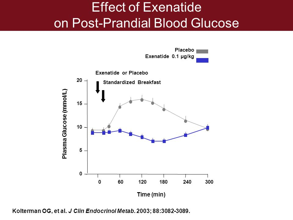 Effect of Exenatide on Post-Prandial Blood Glucose Plasma Glucose (mmol/L) 0 5 10 15 20 Exenatide or Placebo Standardized Breakfast 060120180240300 Ti
