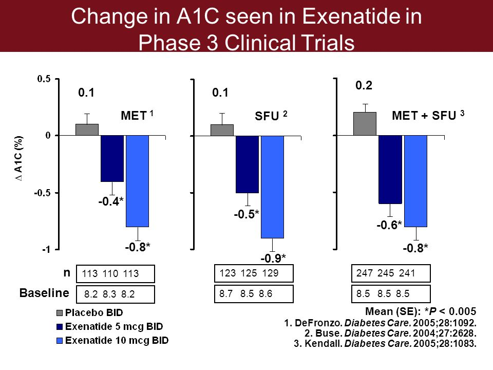 Change in A1C seen in Exenatide in Phase 3 Clinical Trials 1. DeFronzo. Diabetes Care. 2005;28:1092. 2. Buse. Diabetes Care. 2004;27:2628. 3. Kendall.