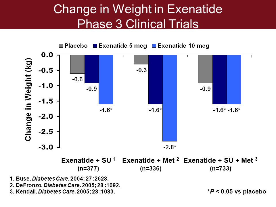 Change in Weight in Exenatide Phase 3 Clinical Trials Exenatide + SU + Met 3 (n=733) Exenatide + SU 1 (n=377) Exenatide + Met 2 (n=336) *P < 0.05 vs p