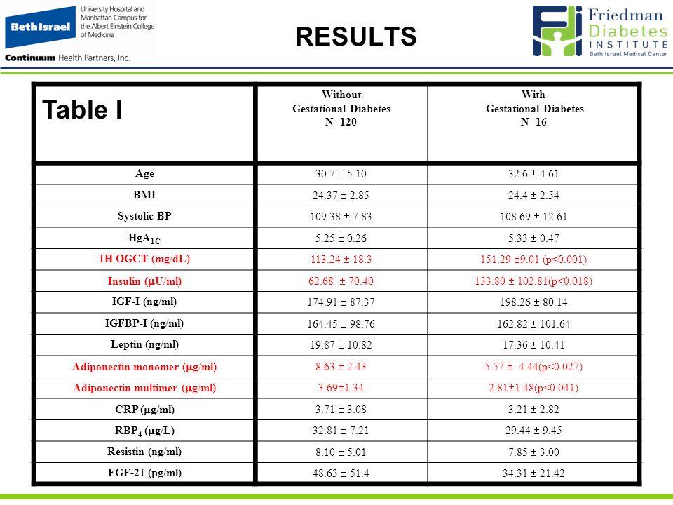 RESULTS Table I Without Gestational Diabetes N=120 With Gestational Diabetes N=16 Age 30.7  5.1032.6  4.61 BMI 24.37  2.8524.4  2.54 Systolic BP 109.38  7.83108.69  12.61 HgA 1C 5.25  0.265.33  0.47 1H OGCT (mg/dL) 113.24  18.3151.29  9.01 (p<0.001) Insulin (  U/ml)62.68  70.40133.80  102.81(p<0.018) IGF-I (ng/ml) 174.91  87.37198.26  80.14 IGFBP-I (ng/ml) 164.45  98.76162.82  101.64 Leptin (ng/ml) 19.87  10.8217.36  10.41 Adiponectin monomer (  g/ml)8.63  2.435.57  4.44(p<0.027) Adiponectin multimer (  g/ml)3.69  1.342.81  1.48(p<0.041) CRP (  g/ml)3.71  3.083.21  2.82 RBP 4 (  g/L)32.81  7.2129.44  9.45 Resistin (ng/ml) 8.10  5.017.85  3.00 FGF-21 (pg/ml) 48.63  51.434.31  21.42