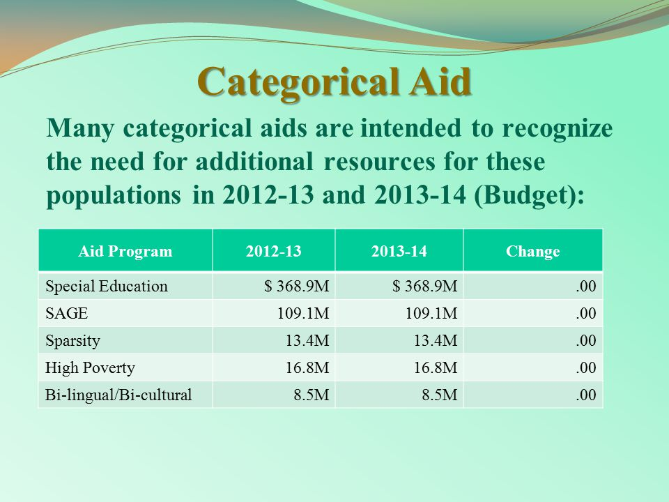Categorical Aid Many categorical aids are intended to recognize the need for additional resources for these populations in 2012-13 and 2013-14 (Budget): Aid Program2012-132013-14Change Special Education$ 368.9M.00 SAGE109.1M.00 Sparsity13.4M.00 High Poverty16.8M.00 Bi-lingual/Bi-cultural8.5M.00