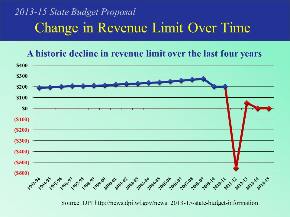 Change in Revenue Limit Over Time 2013-15 State Budget Proposal A historic decline in revenue limit over the last four years Source: DPI http://news.dpi.wi.gov/news_2013-15-state-budget-information