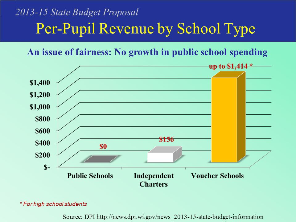 Per-Pupil Revenue by School Type 2013-15 State Budget Proposal * For high school students An issue of fairness: No growth in public school spending Source: DPI http://news.dpi.wi.gov/news_2013-15-state-budget-information
