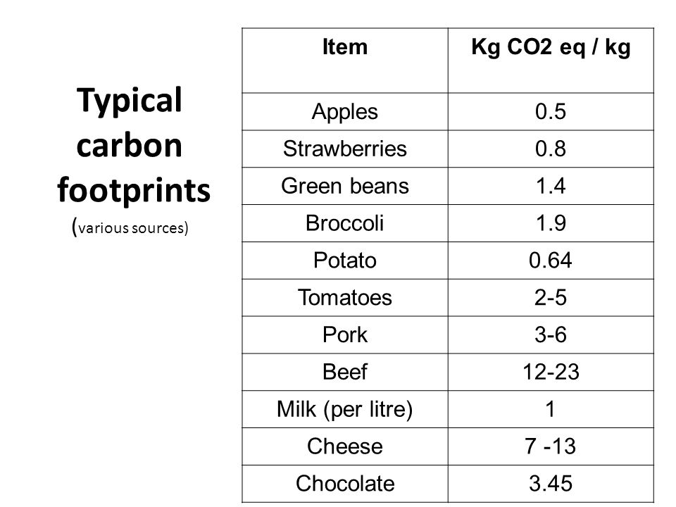 Typical carbon footprints ( various sources) ItemKg CO2 eq / kg Apples0.5 Strawberries0.8 Green beans1.4 Broccoli1.9 Potato0.64 Tomatoes2-5 Pork3-6 Be