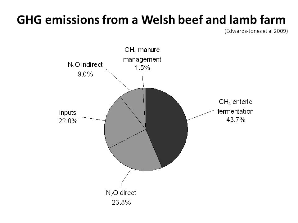 GHG emissions from a Welsh beef and lamb farm (Edwards-Jones et al 2009)