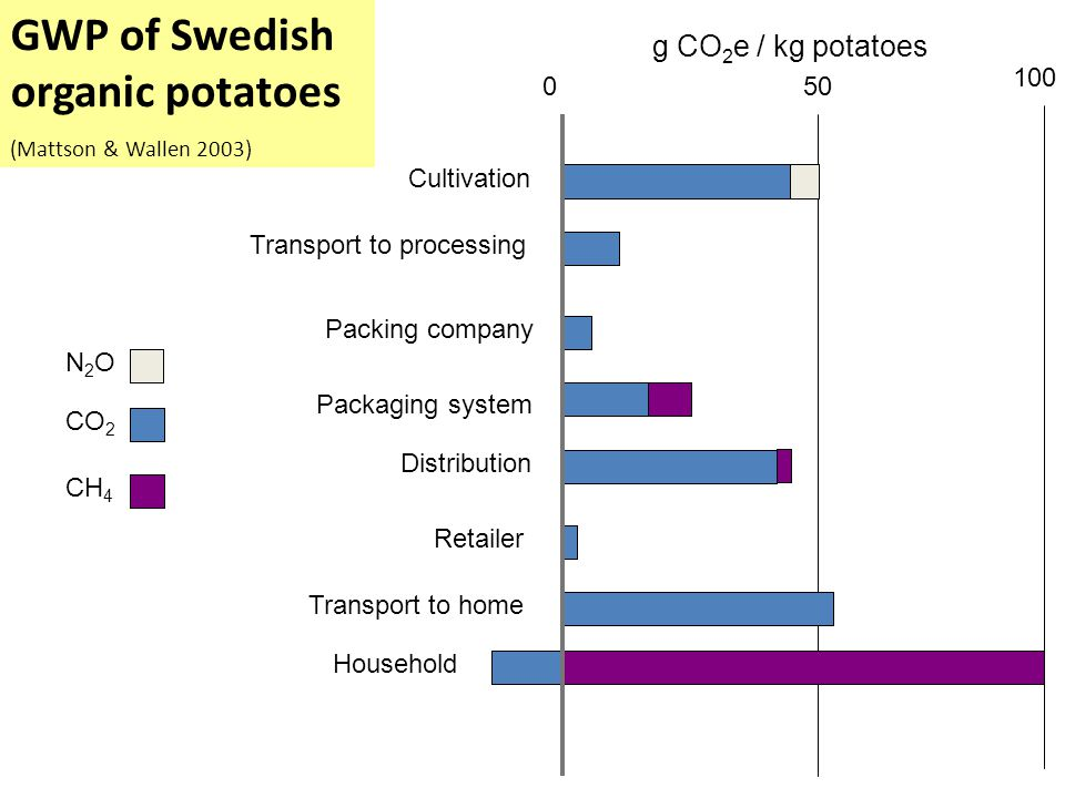 g CO 2 e / kg potatoes N2ON2O CO 2 CH 4 100 Cultivation Transport to processing Packing company Packaging system Distribution Retailer Transport to home Household 050 GWP of Swedish organic potatoes (Mattson & Wallen 2003)
