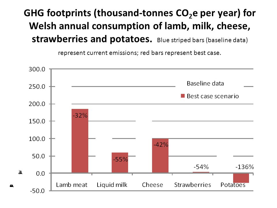 GHG footprints (thousand-tonnes CO 2 e per year) for Welsh annual consumption of lamb, milk, cheese, strawberries and potatoes. Blue striped bars (bas