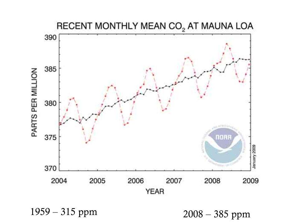 1959 – 315 ppm 2008 – 385 ppm