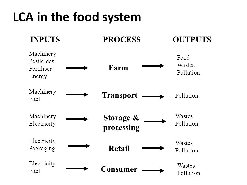 LCA in the food system Farm Transport Storage & processing Retail INPUTSOUTPUTS Machinery Pesticides Fertiliser Energy Food Wastes Pollution Machinery Fuel Machinery Electricity Pollution Wastes Pollution Electricity Packaging Wastes Pollution PROCESS Electricity Fuel Wastes Pollution Consumer