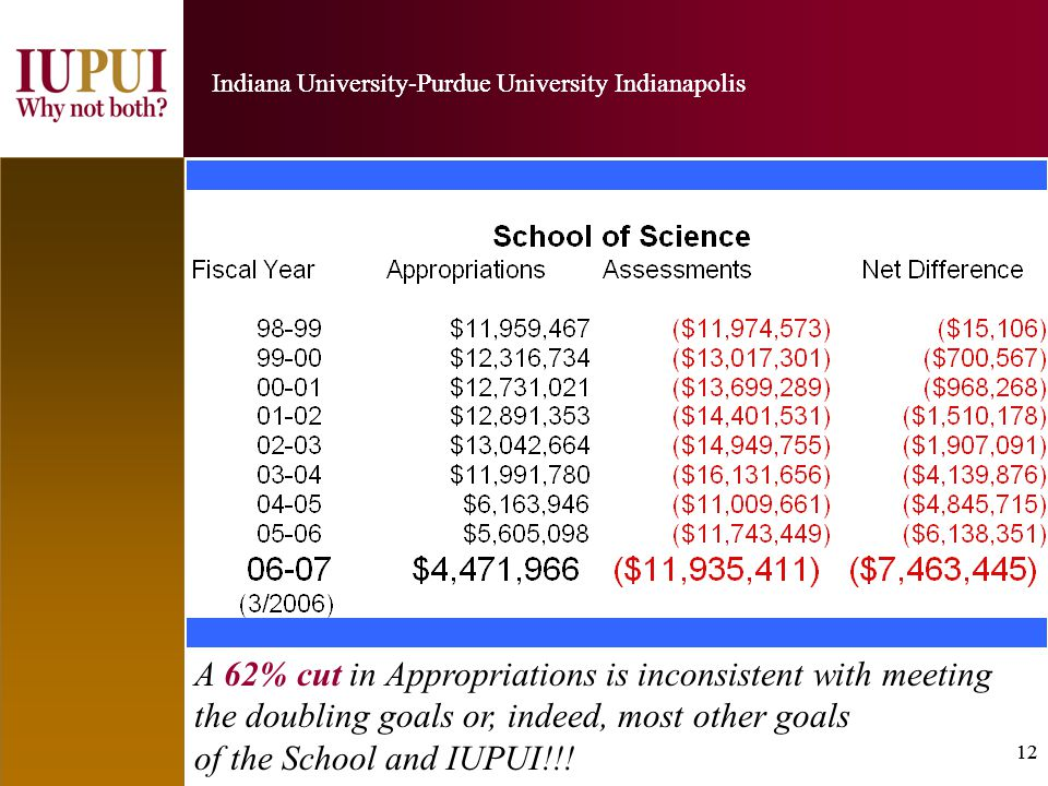 12 Indiana University-Purdue University Indianapolis 12 Indiana University-Purdue University Indianapolis A 62% cut in Appropriations is inconsistent with meeting the doubling goals or, indeed, most other goals of the School and IUPUI!!!