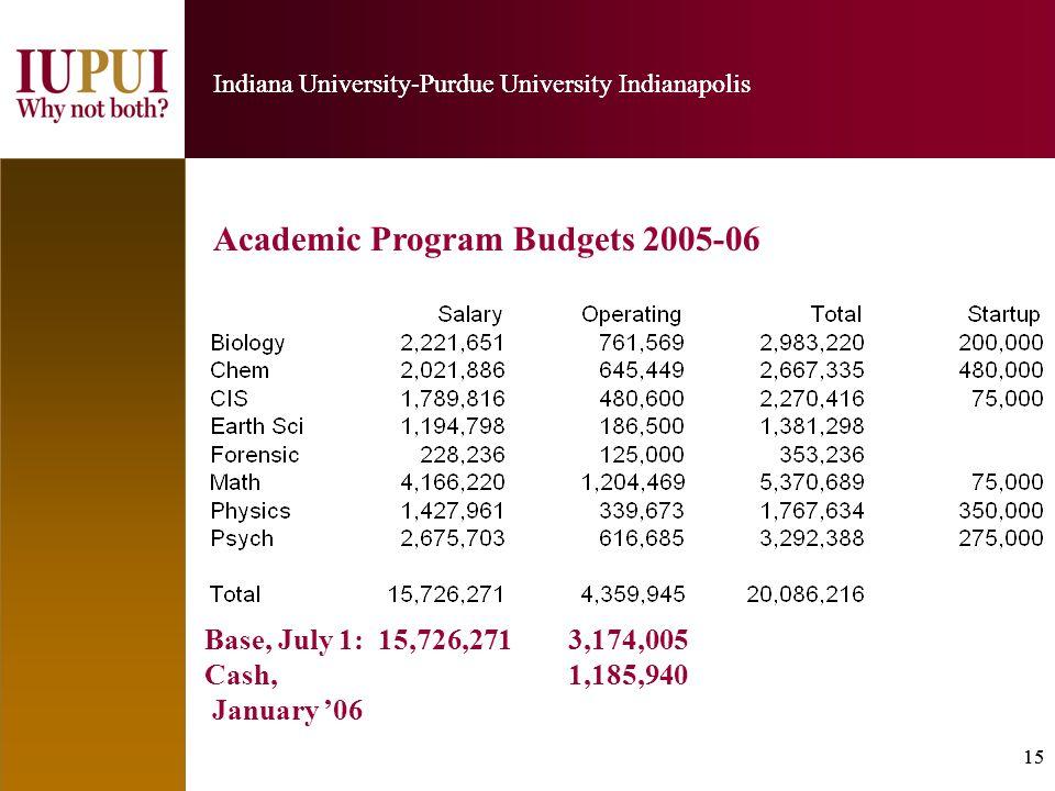 15 Indiana University-Purdue University Indianapolis 15 Indiana University-Purdue University Indianapolis Academic Program Budgets 2005-06 Base, July 1: 15,726,271 3,174,005 Cash, 1,185,940 January '06