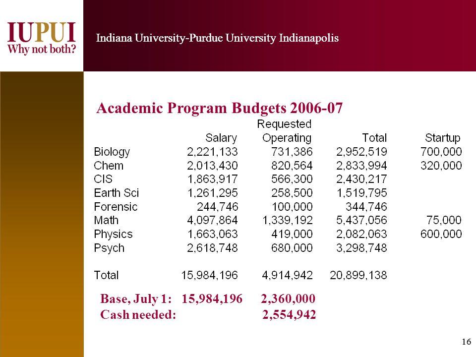 16 Indiana University-Purdue University Indianapolis 16 Indiana University-Purdue University Indianapolis Academic Program Budgets 2006-07 Base, July 1: 15,984,196 2,360,000 Cash needed: 2,554,942