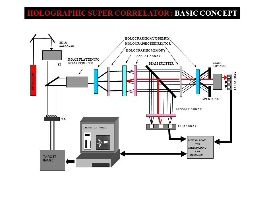 HOLOGRAPHIC SUPER CORRELATOR : BASIC CONCEPT LASER DIGITAL LOGIC FOR THRESHOLDING AND DECODING TARGET ID: 7968023 SLM BE LASER READ LASER DIGITAL LOGIC FOR THRESHOLDING AND DECODING TARGET ID: 7968023 SLM BEAM EXPANDER HOLOGRAPHIC MEMORY TARGET IMAGE LENSLET ARRAY HOLOGRAPHIC REDIRECTOR HOLOGRAPHIC MUX/DEMUX IMAGE FLATTENING BEAM REDUCER BEAM EXPANDER LENSLET ARRAY CCD ARRAY BEAM SPLITTER APERTURE