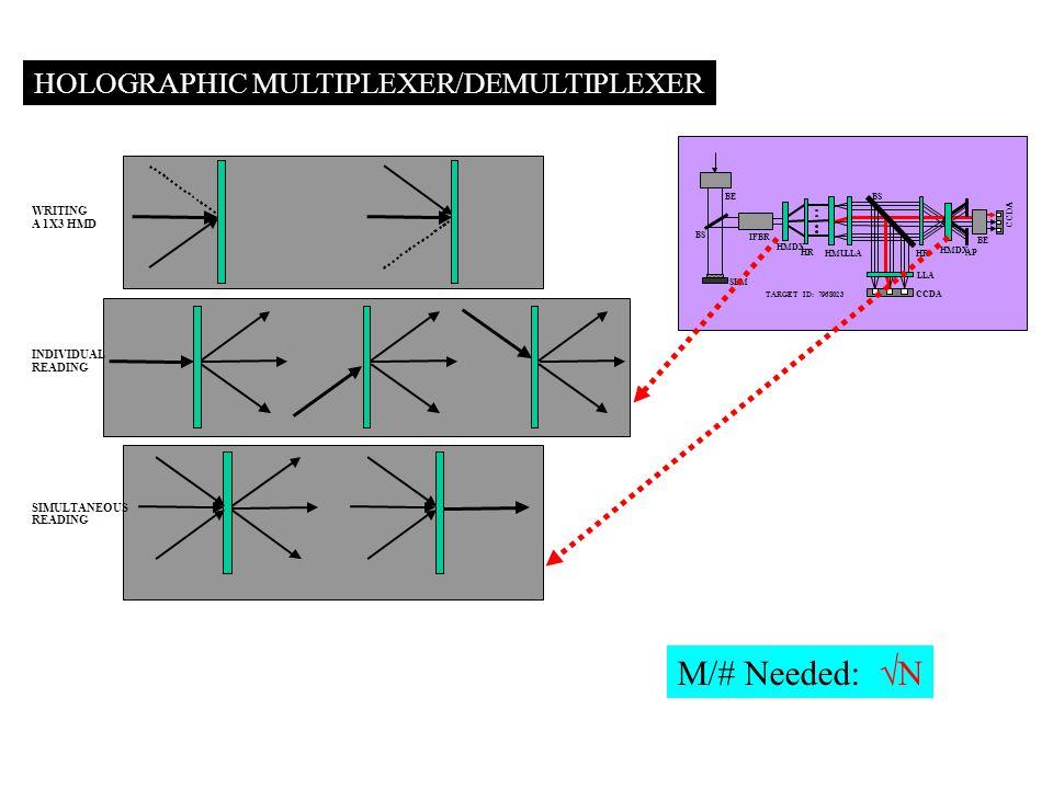 HOLOGRAPHIC MULTIPLEXER/DEMULTIPLEXER WRITING A 1X3 HMD INDIVIDUAL READING SIMULTANEOUS READING TARGET ID: 7968023 SLM CCDA BS HMDX HR HMU LLA HR BE IFBR AP LLA CCDA M/# Needed:  N
