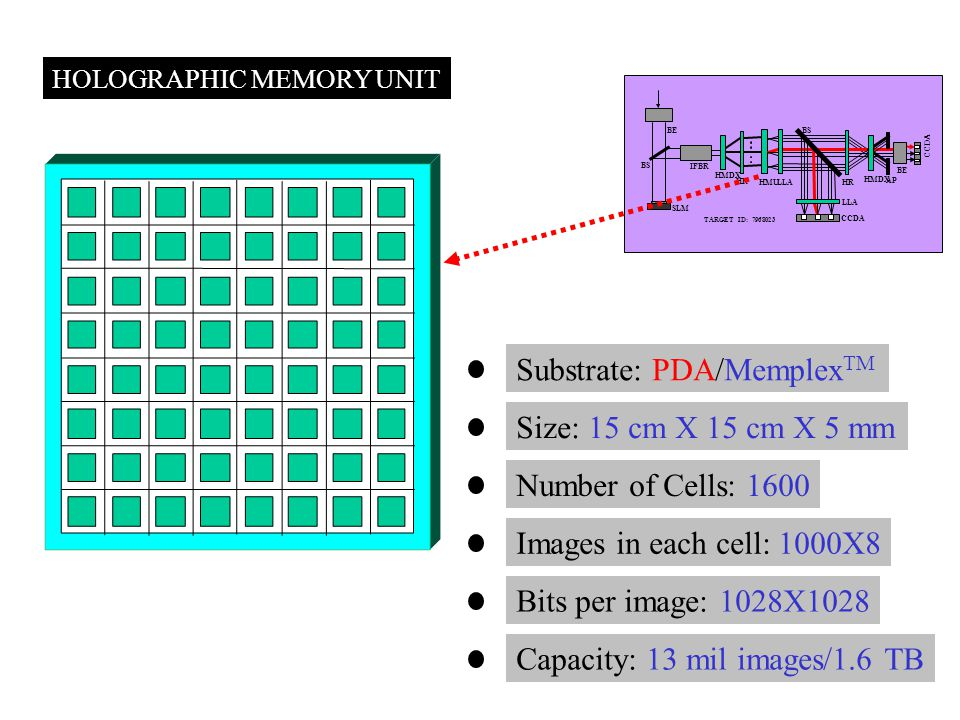 HOLOGRAPHIC MEMORY UNIT TARGET ID: 7968023 SLM CCDA BS HMDX HR HMU LLA HR BE IFBR AP LLA CCDA Substrate: PDA/Memplex TM Size: 15 cm X 15 cm X 5 mm Number of Cells: 1600 Images in each cell: 1000X8 Bits per image: 1028X1028 Capacity: 13 mil images/1.6 TB