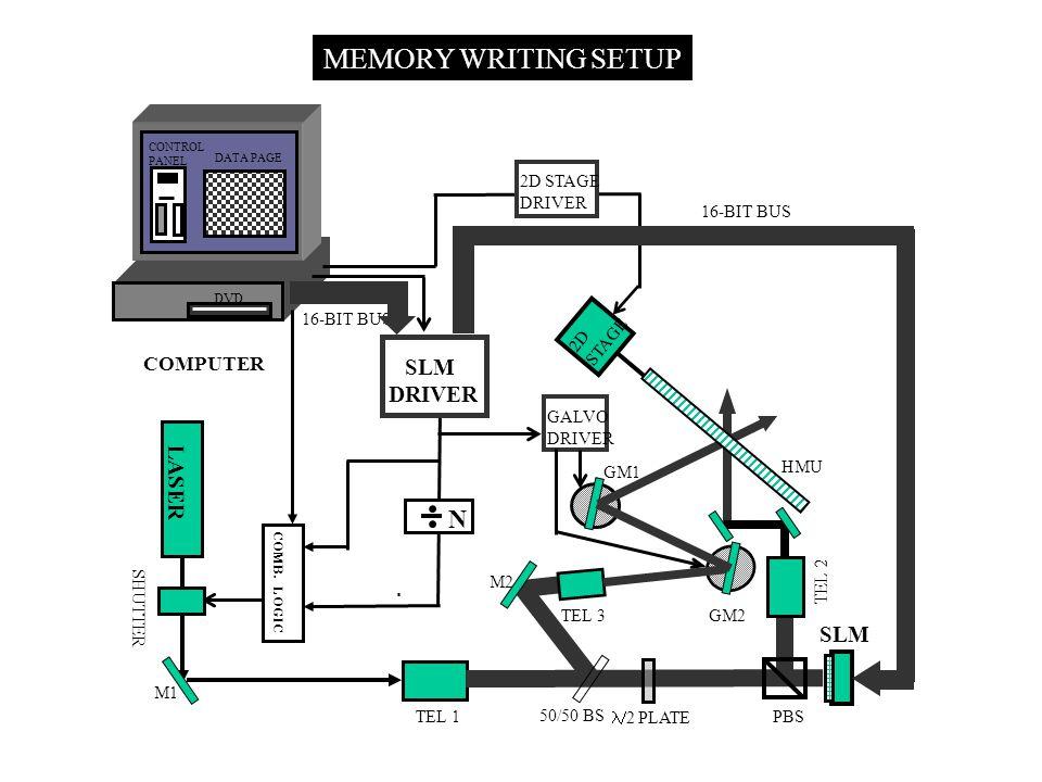 MEMORY WRITING SETUP 16-BIT BUS GALVO DRIVER TEL 1 TEL 3 TEL 2 PBS 50/50 BS GM1 M2 LASER M1 SHUTTER HMU SLM 2D STAGE DRIVER 2D STAGE COMPUTER DVD SLM DRIVER CONTROL PANEL DATA PAGE  2 PLATE N COMB.