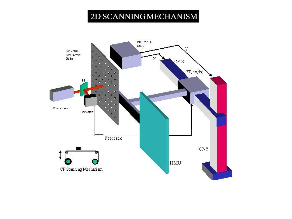 2D SCANNING MECHANISM HMU