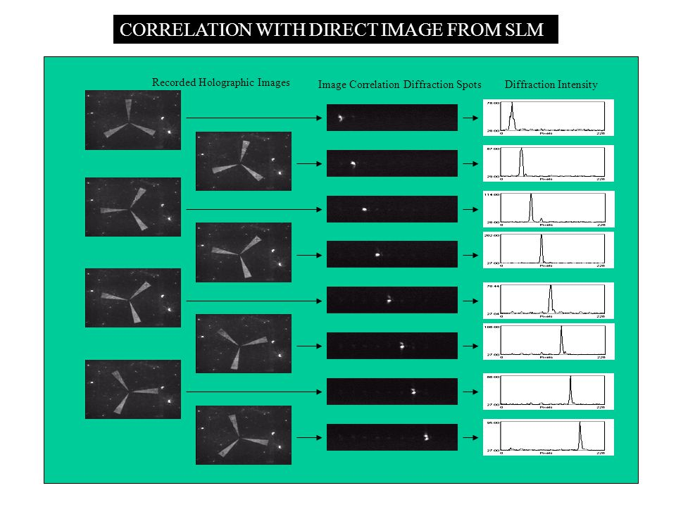 CORRELATION WITH DIRECT IMAGE FROM SLM Recorded Holographic Images Image Correlation Diffraction SpotsDiffraction Intensity
