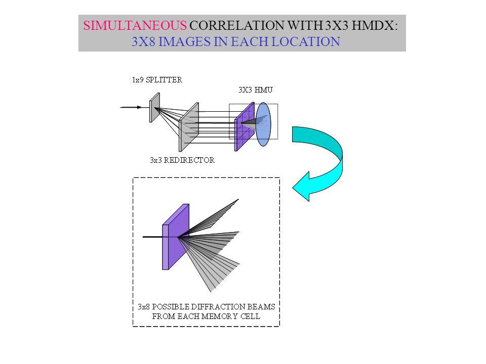SIMULTANEOUS CORRELATION WITH 3X3 HMDX: 3X8 IMAGES IN EACH LOCATION