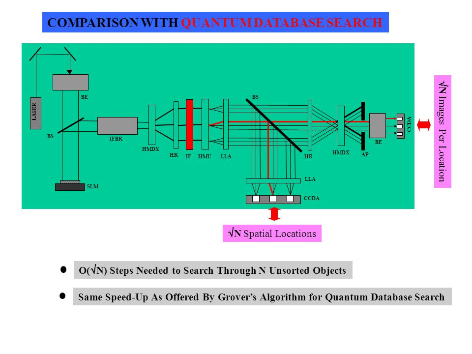 COMPARISON WITH QUANTUM DATABASE SEARCH LASER SLM CCDA BS HMDX HR HMU LLA HR BE IFBR AP LLA CCDA IF  N Spatial Locations  N Images Per Location O(  N) Steps Needed to Search Through N Unsorted Objects Same Speed-Up As Offered By Grover's Algorithm for Quantum Database Search