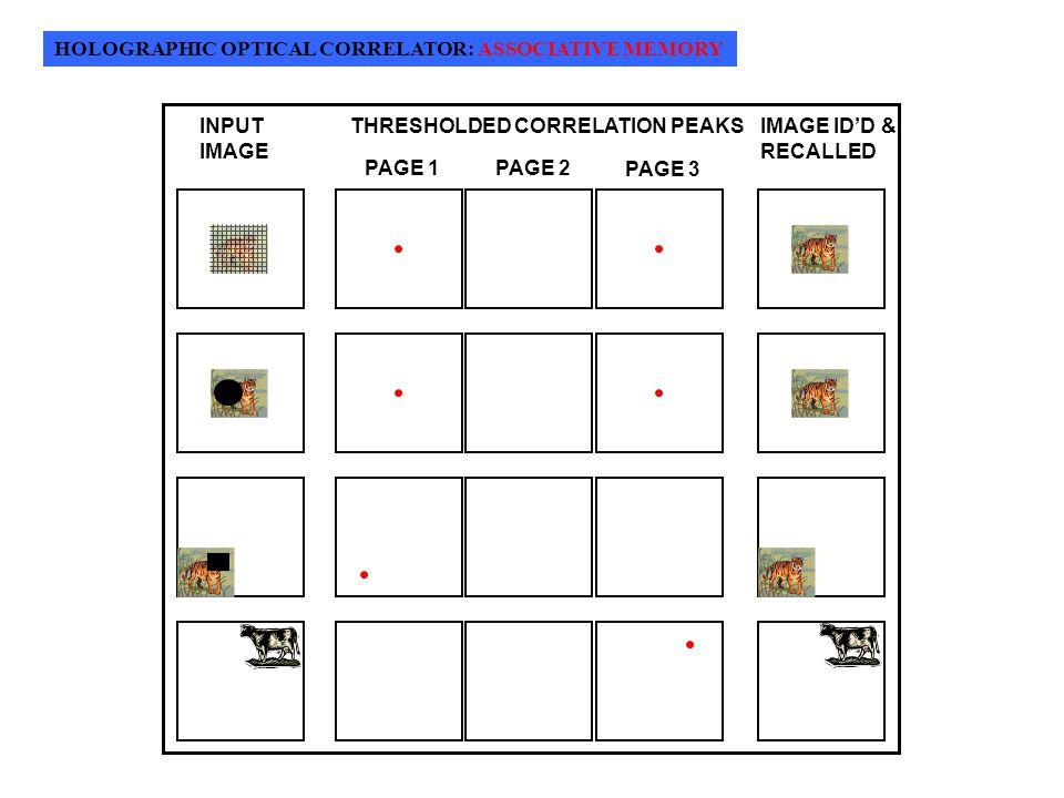 HOLOGRAPHIC OPTICAL CORRELATOR: ASSOCIATIVE MEMORY INPUT IMAGE THRESHOLDED CORRELATION PEAKS PAGE 1PAGE 2 PAGE 3 IMAGE ID'D & RECALLED