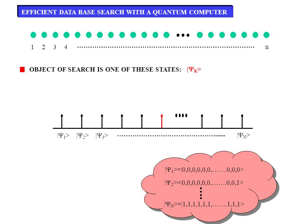 EFFICIENT DATA BASE SEARCH WITH A QUANTUM COMPUTER 1234 ……………………………………………………………………… n OBJECT OF SEARCH IS ONE OF THESE STATES: |  1 >=|0,0,0,0,0,0,……