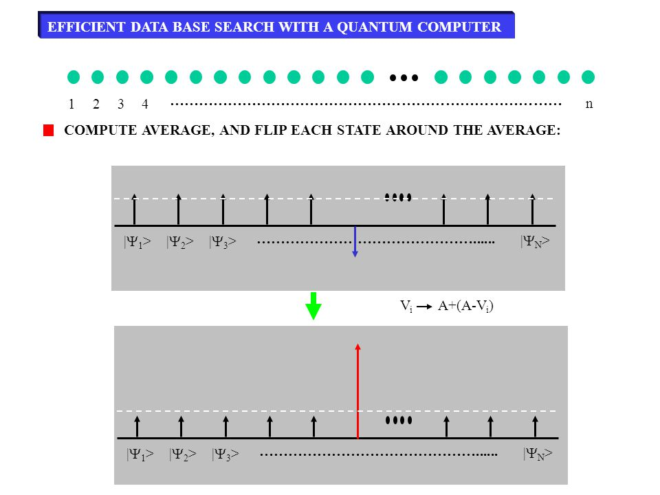EFFICIENT DATA BASE SEARCH WITH A QUANTUM COMPUTER 1234 ……………………………………………………………………… n COMPUTE AVERAGE, AND FLIP EACH STATE AROUND THE AVERAGE: ViVi A+(A-V i ) |1>|1>|2>|2>|3>|3> ………………………………………......