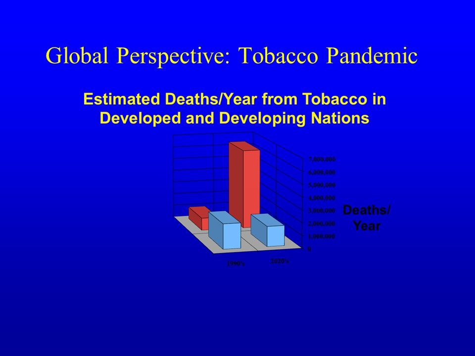 Global Perspective: Tobacco Pandemic